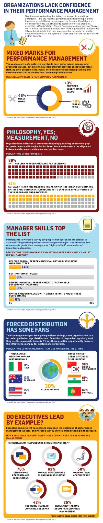 how-well-managers-really-evaluating-their-employees-infographic