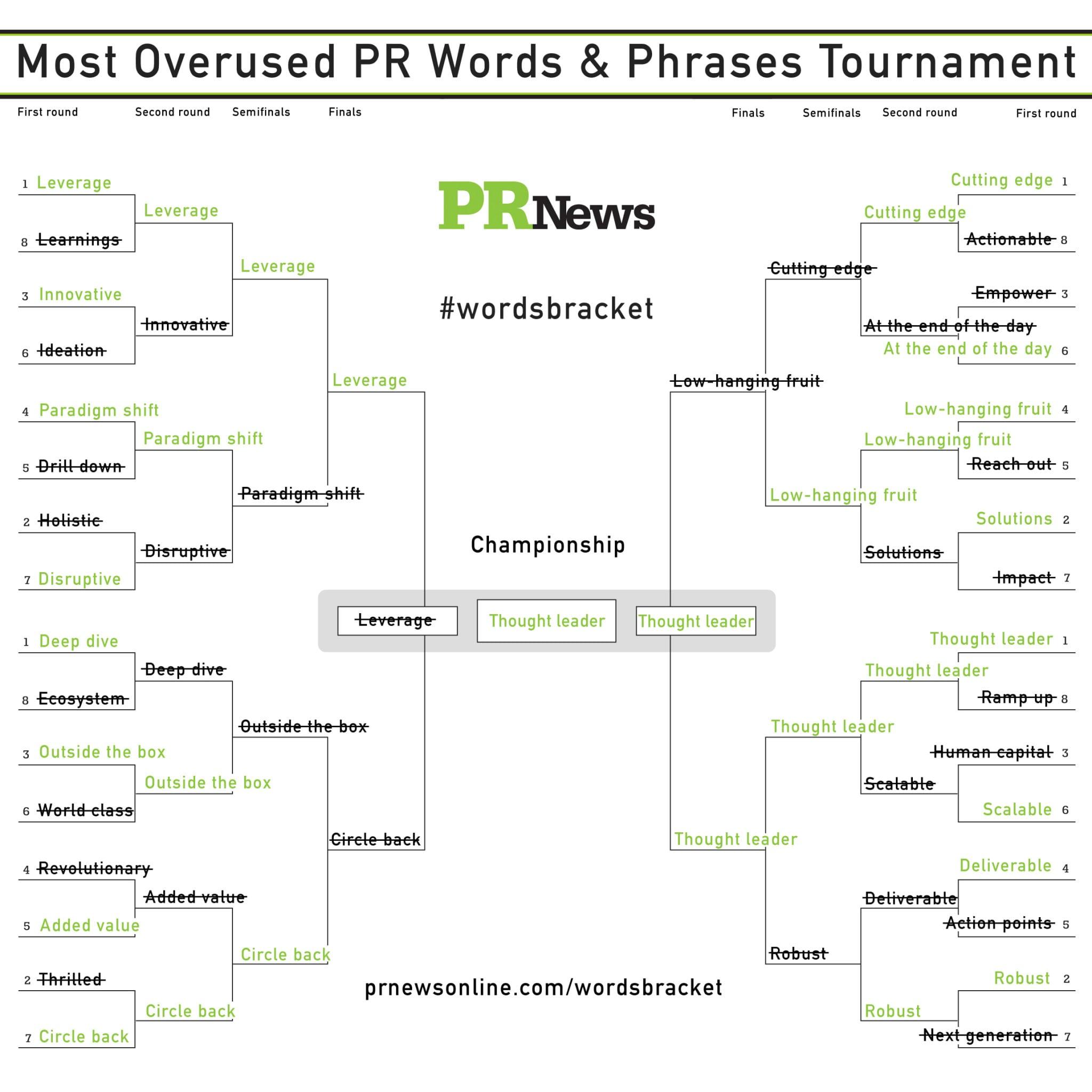PR News' Worst PR Words-Phrases Tournament bracket Finals