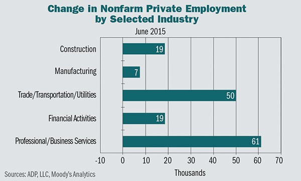 ADP's National Employment Report (NER) is a research report written in a press release format.