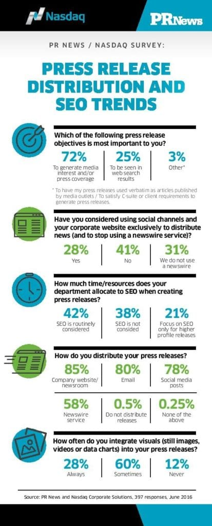 Nasdaq Press Release SEO infographic for PR News-page-001