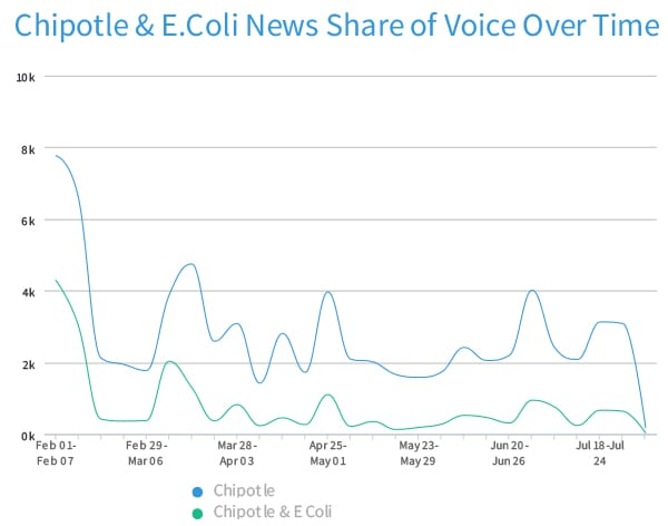 Since Feb 1, E.coli has owned 25% of the Chipotle conversation. In the crisis' first 3 months (Oct 1-Dec 31'15), it occupied 50% (38,000 mentions in online news, blogs, TV, and radio). Source: TrendKite