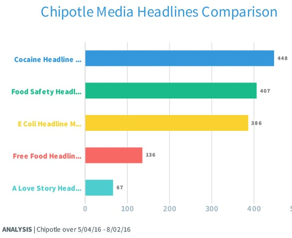 In some ways the headlines metrics, measuring blogs and news sites, may be more accurate than the key messages chart above in that a story concentrates on the headline topic as opposed to merely mentioning it.