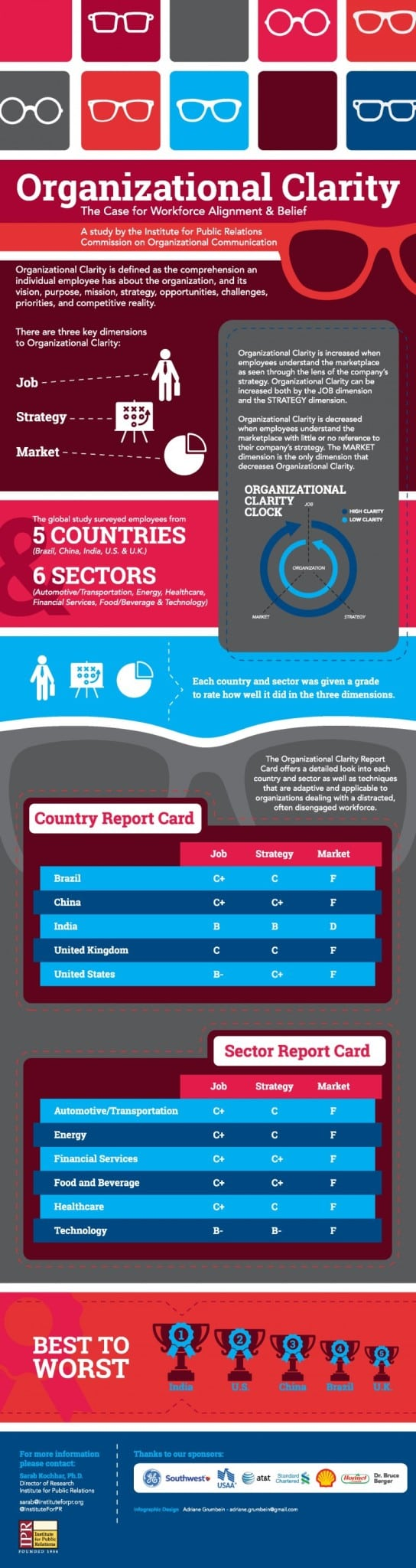 Organizational-Clarity-Infographic-05-06-16-Final-online-768x2893