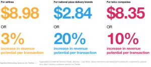 twitter, infographic, ROI, customer service