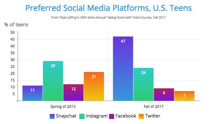 Preferred-Social-Media-Platforms-U.S.-Teens