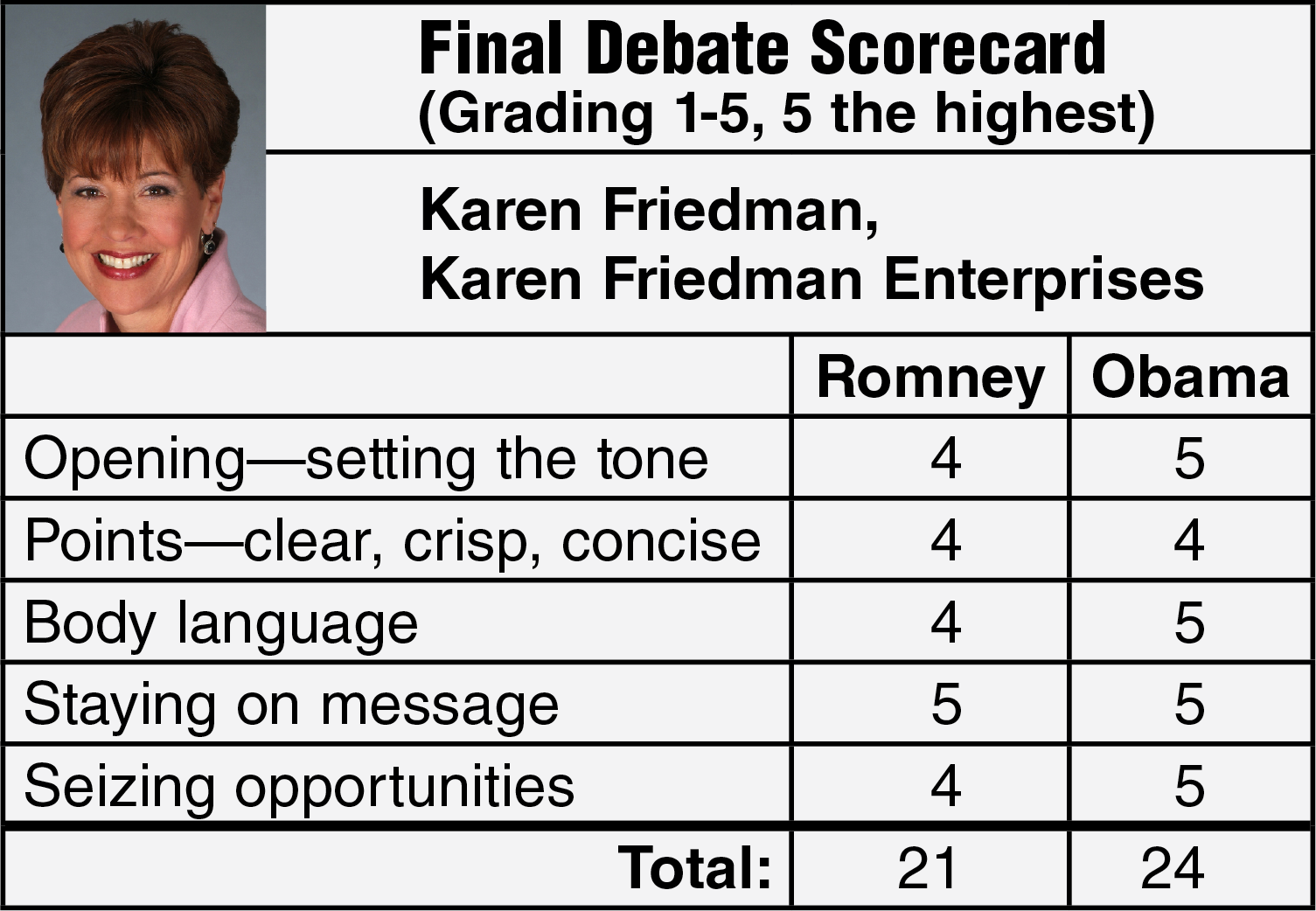 Media Trainers Score the Final Debate Between Obama and Romney ...
