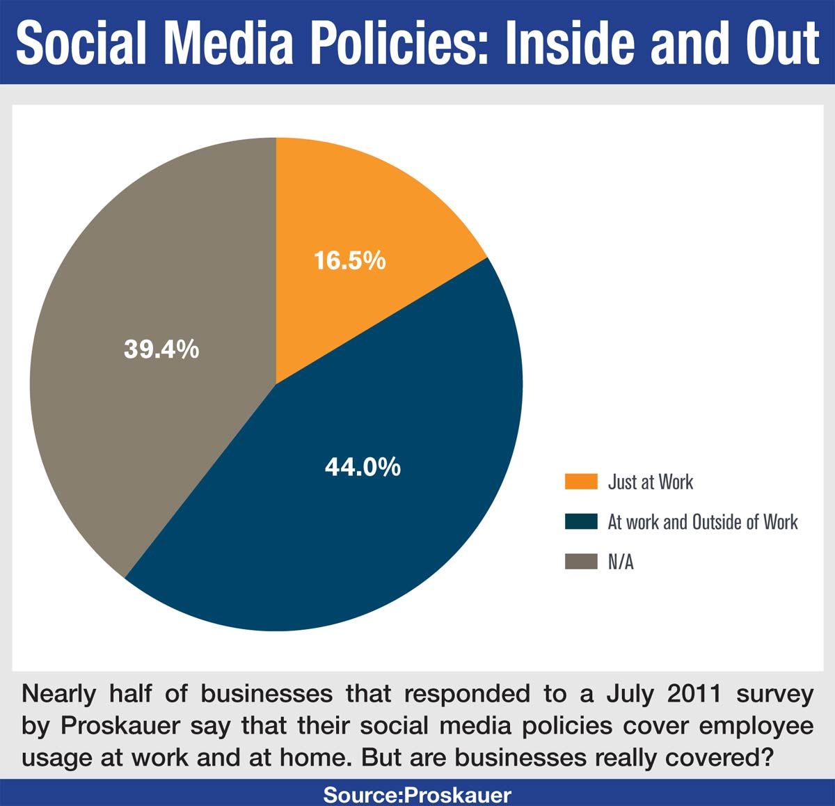 social media the problem of the Buffer surveyed over 1,200 marketing professionals to create the state of social - a guide to navigating what's coming up next in the social media world.