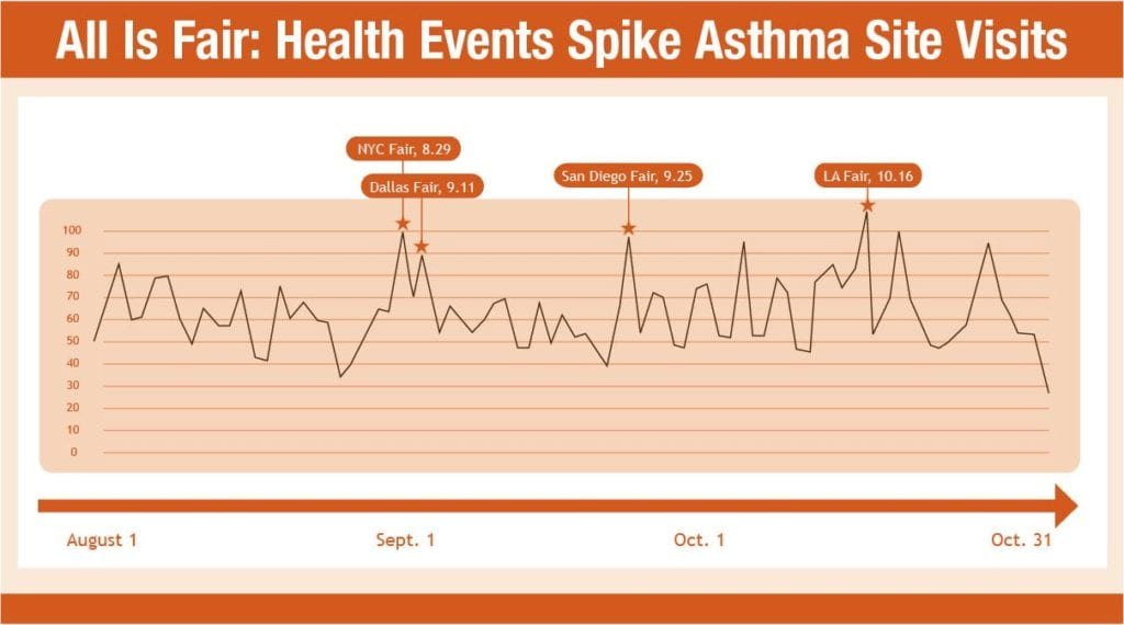 asthma case study essay Health assessment case study – 1500 words case study mr james saunders a 36 year old single male has been admitted to your ward with exacerbation of his asthma.