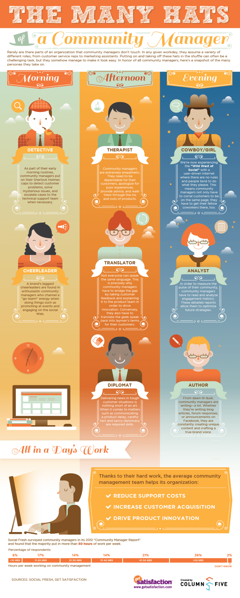 Infographic: The 8 Different Hats of a Community Manager - PR News