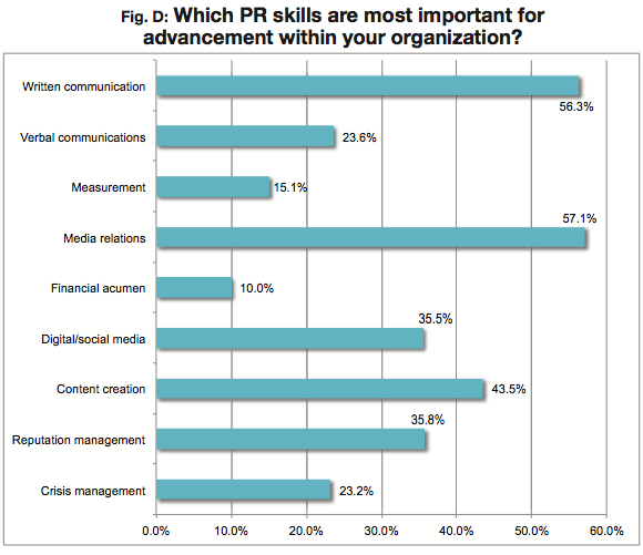 PR News Salary Survey Most Important Skill
