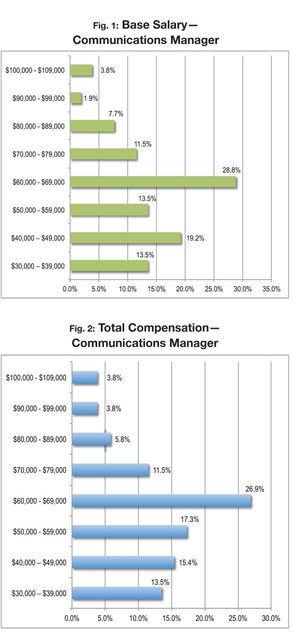 compensation and benefits in an organization A compensation and benefits manager is responsible for identifying, developing and implementing the employee compensation policies of an entity.