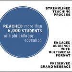 This graphic illustrates both the methods and the reach the PetersGroup helped A Legacy of Giving achieve with its new messaging program.