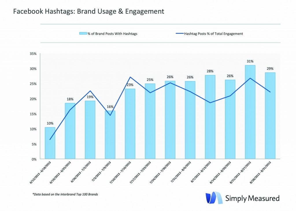 Brands have been steadily increasing the number of posts that feature hashtags, according to an exclusive study by Simply Measured. In fact, in a little more than two months the practice has nearly tripled in frequency. Still, engagement from those posts yield volatile results that neither confirm nor deny that hashtags enhance engagement and visibility on Facebook.