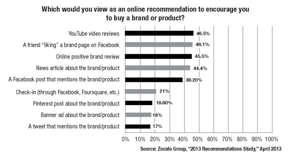 "Almost half of the consumers responding to the 2013 Recommendation Study said that YouTube video reviews serve as the best online recommendations while a Facebook ""like"" from a ""connected"" friend comes in a very close second. Conversely, a tweet about a brand or a product does not carry nearly as much weight (17%)."