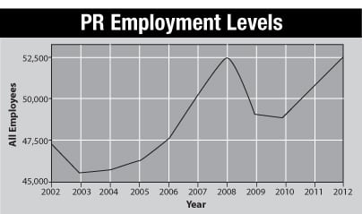 Following a five-year meteoric rise in the level of employment in the PR field, there was an sharp drop in 2008 because of the market crash and economic recession, per data from the Bureau of Labor Statistics. Since the start of 2013 the employment level in PR has started to spike at a much faster rate and inch toward pre-recession levels.