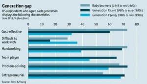 Millennials chart