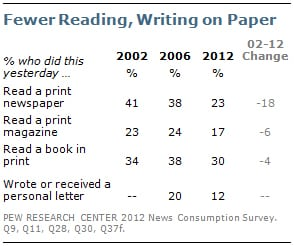 Drip, drip, drip. With an 18% decline in readership in the past ten years, the writing is on the wall for newspapers. Ink and paper is a communications vehicle in a slow, yet steady decline. While books have the smallest 10-year decline, it¹s worth noting that book reading is down sharply since 2006‹likely not a coincidence the 8% drop coincides with the emergence and subsequent rise of e-readers.