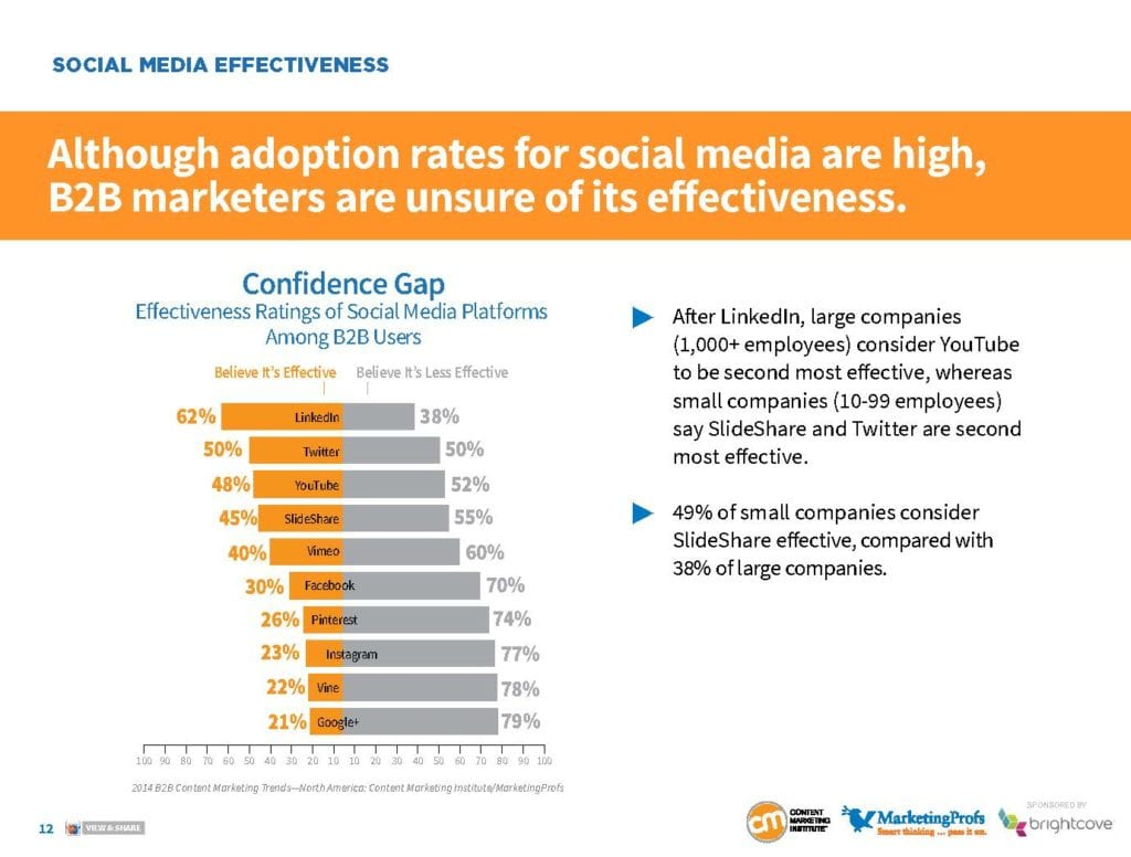 LinkedIn is believed to be a B2B marketer's most effective social media platform, according to the 2014 B2B Content Marketing Trends Study released by the Content Marketing Institute. And it is the only network that has a confidence rating above 50%. Facebook finished in sixth place, with only 30% of respondents believing it's an effective channel.