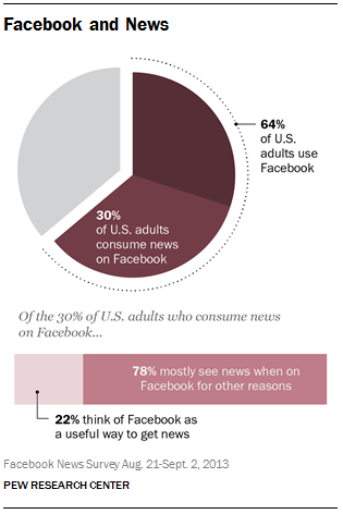 Facebook may be a great traffic generation source for news outlets, but users don't necessarily view the platform as a bona fide news source. Just 30% of U.S. adults consume news on Facebook, according The Pew Research Center. However, only 22% of those individuals view the platform as a useful way to get news.