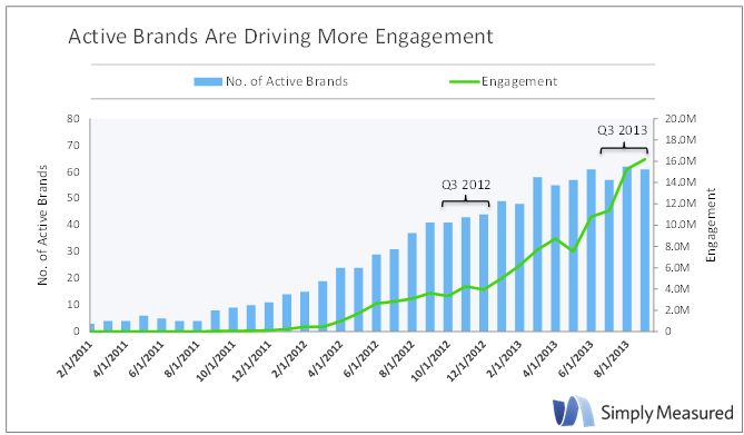 The number of active brands on Instagram is rising, along with user engagement, according to a recent study by Simply Measured. In February 2011 less than 10% of brands had adopted Instagram, and engagement on the network was relatively flat. But in the last two and half years both adoption of Instagram and user engagement have rapidly accelerated, with the top 100 global brands seeing engagement grow by 350% in just the last year.