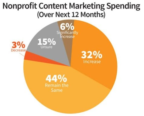 Join the expedition. The nonprofit sector will for the most part see a boost in content marketing spending in 2014, according to the 2014 Nonprofit Content Marketing: Benchmarks, Budgets and Trends North American report. Only 3% of nonprofit organizations plan to decrease spending, versus 82% of respondents who plan to significantly increase, increase or keep their content marketing budgets the same.