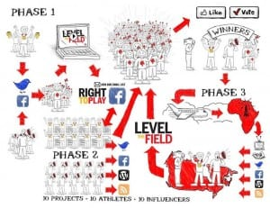 This image helps to illustrate the three phases of the Level The Field PR campaign
