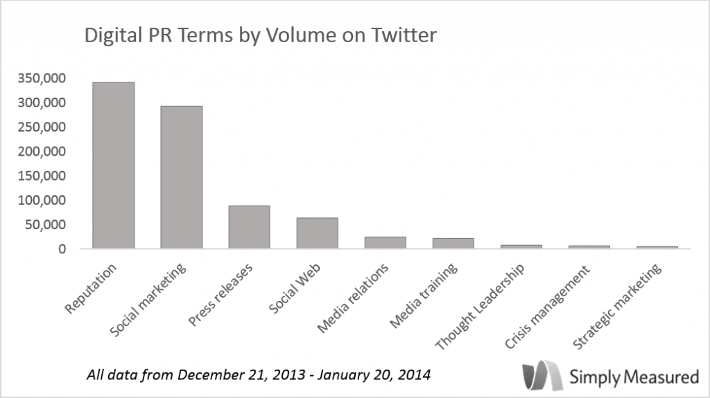 """Reputation"" is the top PR term searched on Twitter, with ""social marketing"" close behind, according to an exclusive study conducted by Simply Measured. It's worth noting that the seven other key PR terms do not cumulatively equal either of the top two searches, meaning ""reputation"" and ""social marketing"" are steering the PR conversation on Twitter."