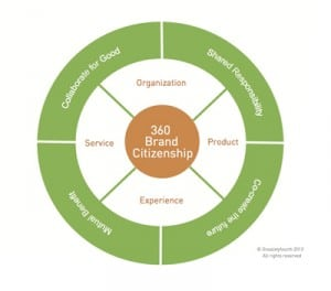 Brand Citizenship