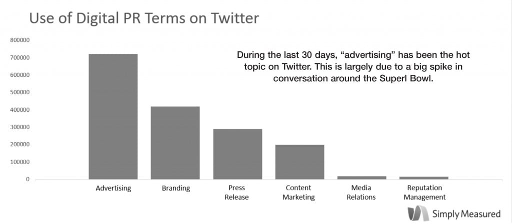 "During the last month ""Advertising"" has been the top digital PR term on Twitter, according to an exclusive study for PR News conducted by Simply Measured. Branding placed second and press releases a distant third. While traditional PR disciplines, such as media relations and reputation management, were part of the conversation in the Twitterverse, they took a backseat to advertising and branding, which increasingly are part of the PR wheelhouse."