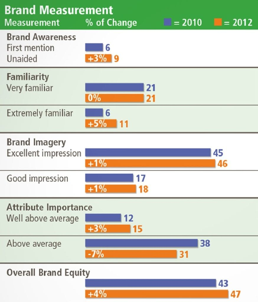 Ohio University gained 3 percentage points in unaided brand awareness in 2012 compared with 2010, according to the second wave of a brand perception study initiated in 2010. The increase represented the biggest increase among other large Ohio universities, Ohio University said.