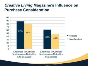 Consumers who get Creative Living are much more likely to purchase insurance products from Northwestern Mutual.