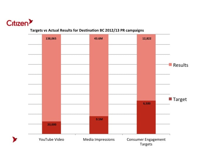 The BC campaign exceeded all of its goals, including online marketing, media impressions and direct engagement with consumers.