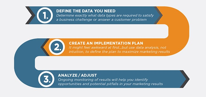 LOWER RIGHT- 3 Big Data Steps