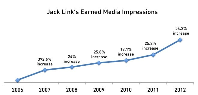 Focused media relations earns the Jack Link's brand hundreds of millions of media impressions each year.