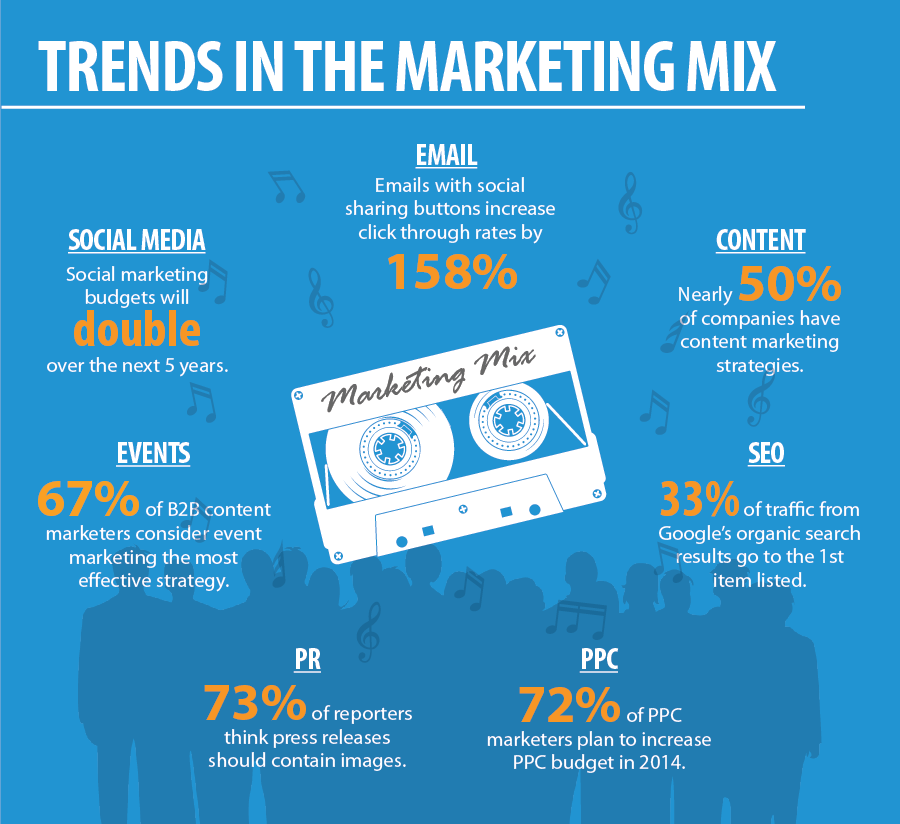Trends-in-the-media-mix