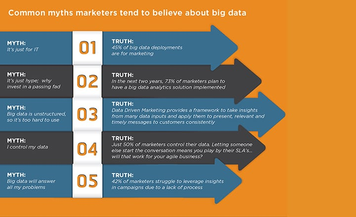 UPPER RIGHT - Common Myths Marketers Believe