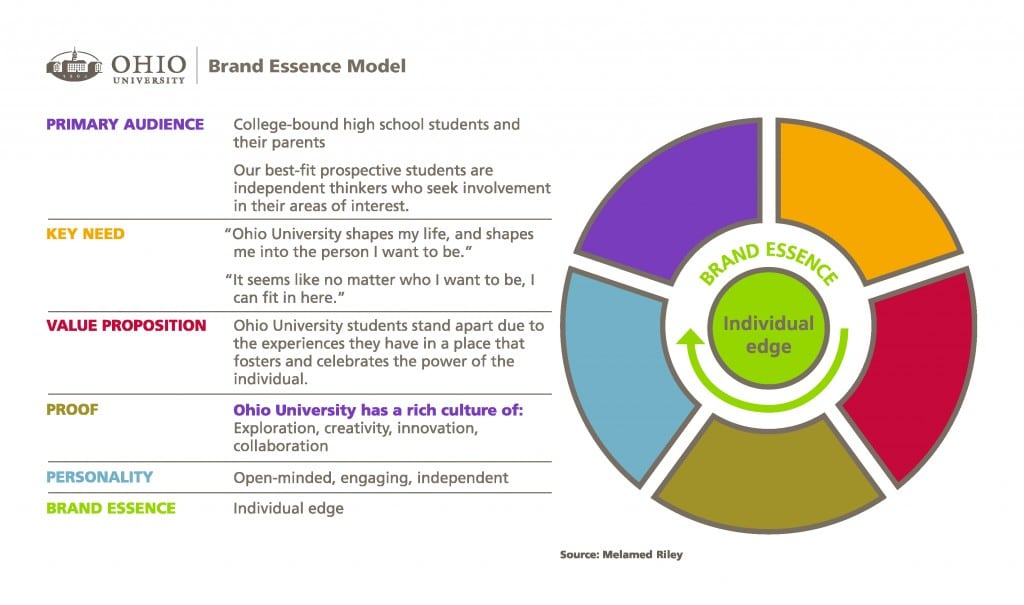 The brand essence model, developed by an agency partner of Ohio University, is a strategic tool designed to focus your brand on a single, differentiating idea that is most relevant to your audience.
