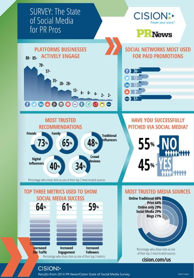 PRNewsSocialMediaSurvey_Infographic3_620px