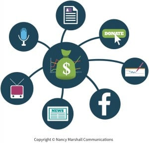 All of the outputs from a nonprofit's communications add up to sustained fundraising, including social media channels, media coverage in newspapers, TV and radio, e-newsletters, influencers, such as the friends and family of fellow donors, and a donation button on the organization's website.