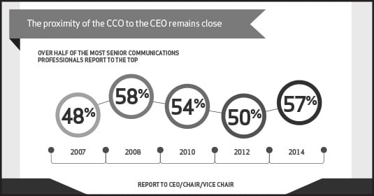 "GAINING A SEAT AT THE TABLE: While declining slightly during the few years following the economic crash of 2008, the percentage of CCOs reporting directly to the CEO has grown sharply in the last two years, according to ""The Rising CCO V,"" a new report released by executive search firm Spencer Stuart and PR agency Weber Shandwick."