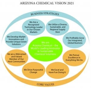 A central objective of Arizona Chemical's sustainability report was to support the company's corporate Vision 2021, helping drive business strategies and core values articulated in the Vision.