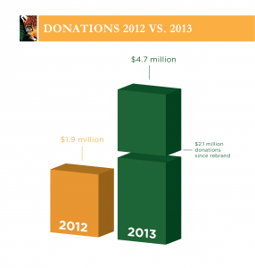 After changing its name to Rainforest Trust, donations to the nonprofit organization more than doubled.