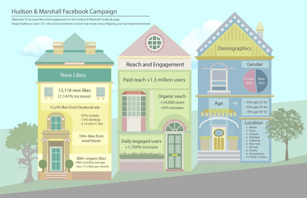 Two of the main goals of Hudson & Marshall's Facebook campaign were to raise awareness about the real estate company and increase engagement among consumers. With a Facebook algorithm change, Hudson & Marshall decided to take a different approach and started advertising on the platform to achieve these PR goals.