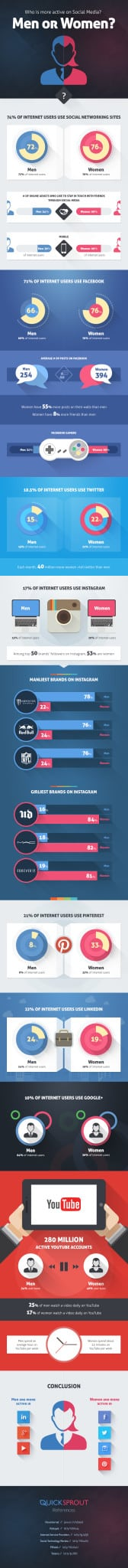Who-is-more-active-onSocialMedia