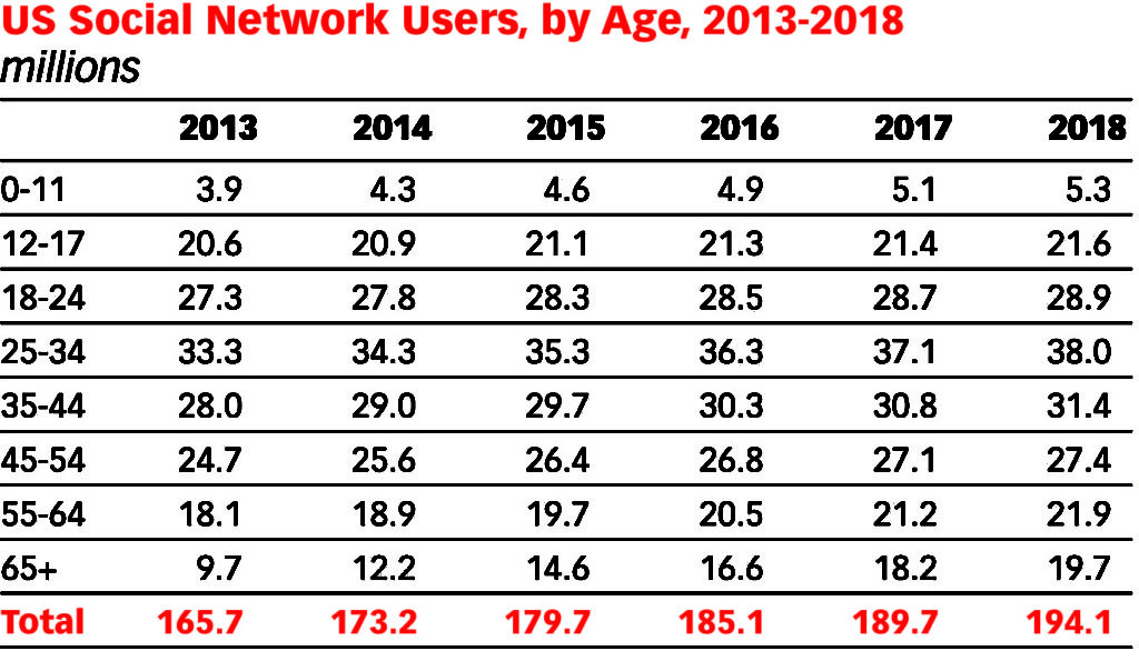 Note: Internet users who use social networks via any device at least once per month; numbers may not add up to total due to rounding. Source: eMarketer, August 2014