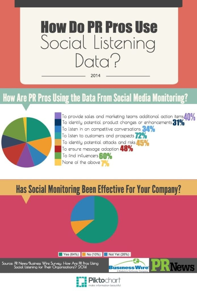 PR News-Business Wire infographic