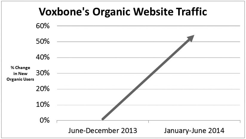 Through its various PR efforts Vantage was able to boost traffic to Voxbone's website, with a 54 percent increase in new users from January 2014-June 2014.
