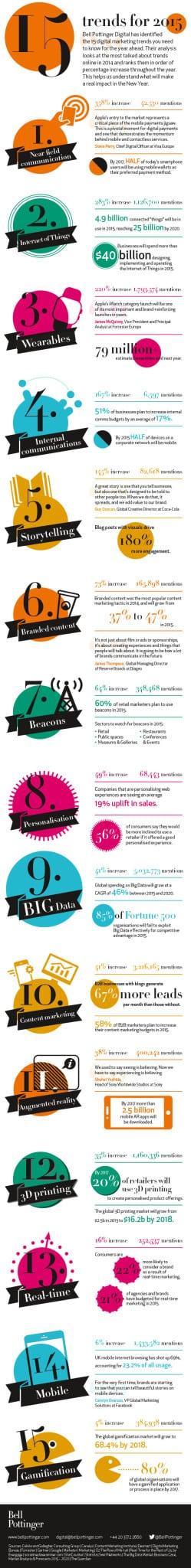 Bell Pottinger Digital trends for 2015 infographic