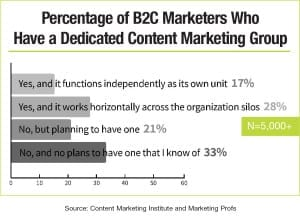 Source: Content Marketing Institute and Marketing Profs
