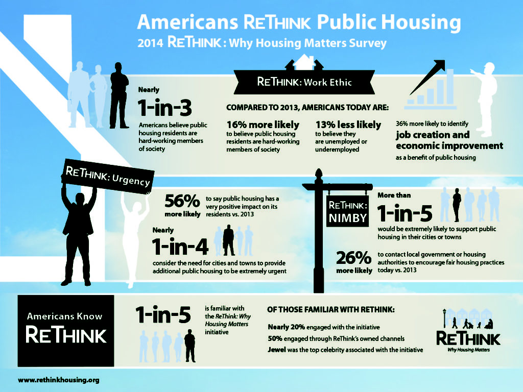 Research showed that people had misperceptions about public housing. In less than one year after campaign launch, ReThink: Public Housing Matters shifted public perception. This graphic was part of the PR effort.